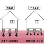 家と同じ床面積を持つ基礎コンクリートによって建物の荷重を地盤に伝える「ベタ基礎」工法を採用。土台に沿ってコンクリートを打つ「布基礎」よりもコストがかかりますが、当社はあえて「ベタ基礎」にこだわります(その他画像)